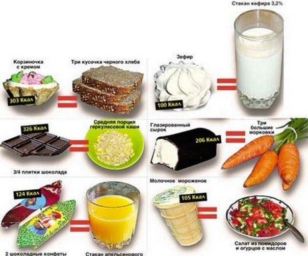 Вкпомогите похудеть без диет