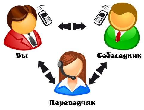 услуги переводчика с китайского на русский