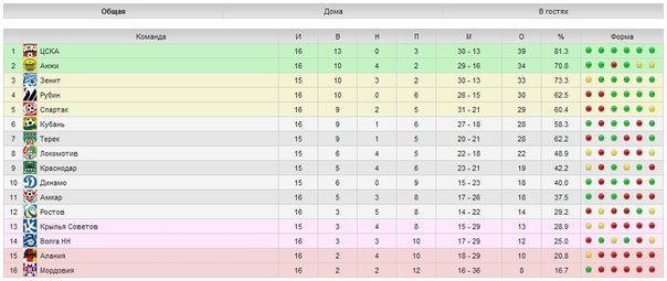 таблица чемпионата россии по футболу 2014 2015 результаты