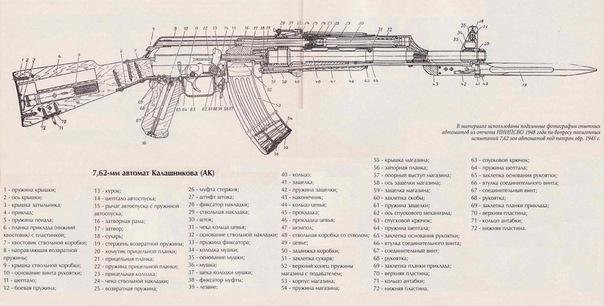 7,62-мм автомат Калашникова (АК) .