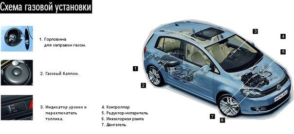 На фотографии наглядно продемонстрирован весь технологический процесс монтажа ГБО на автомобиль.