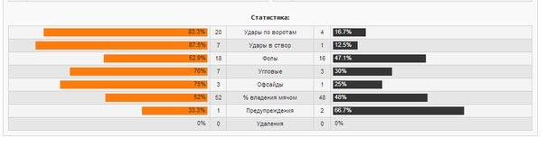 «Локомотив» играет в ничью с «Анжи»