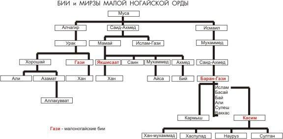 Трепалов В. В. «История