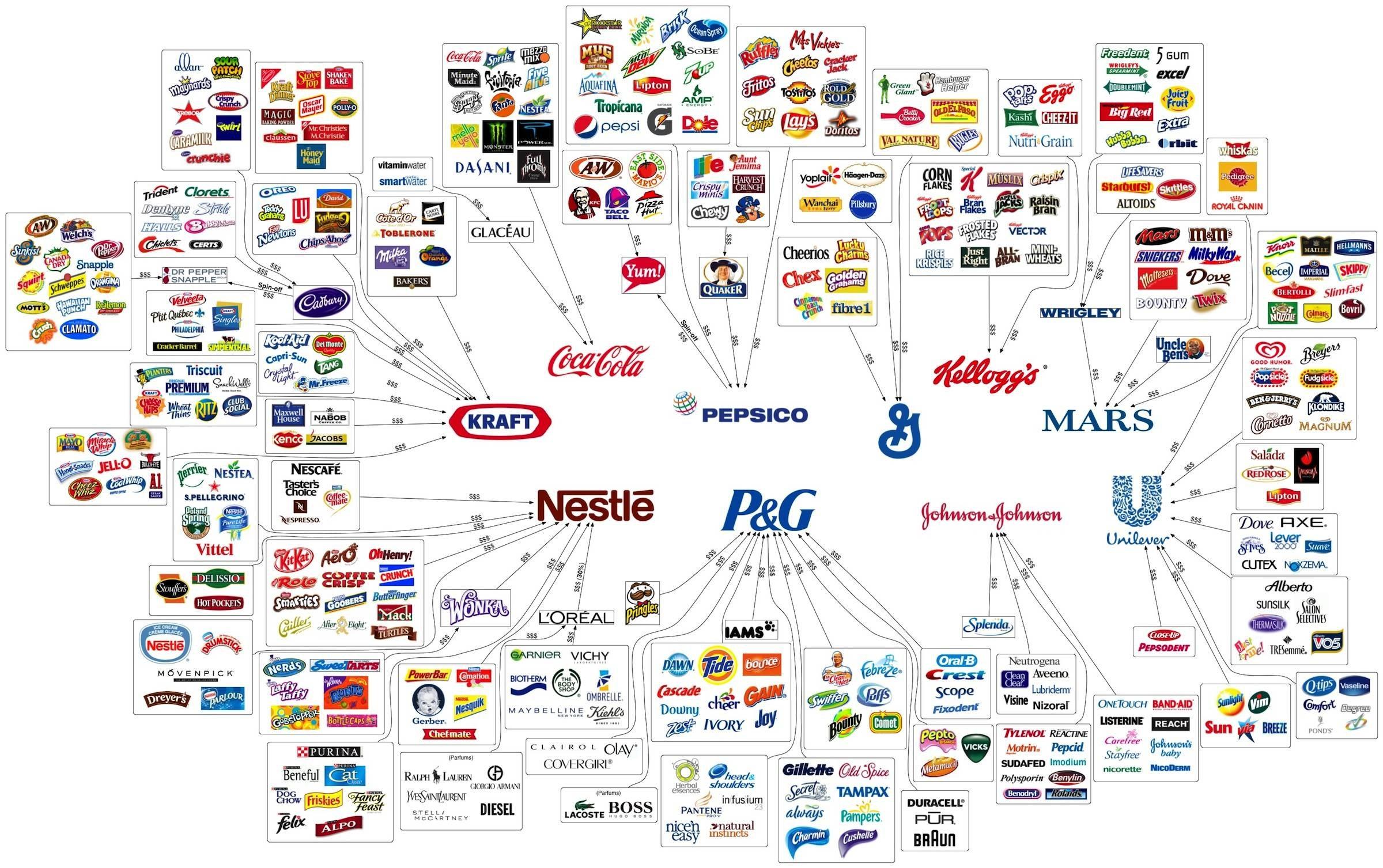 Иллюзия выбора: мировые корпорации и дочерние компании