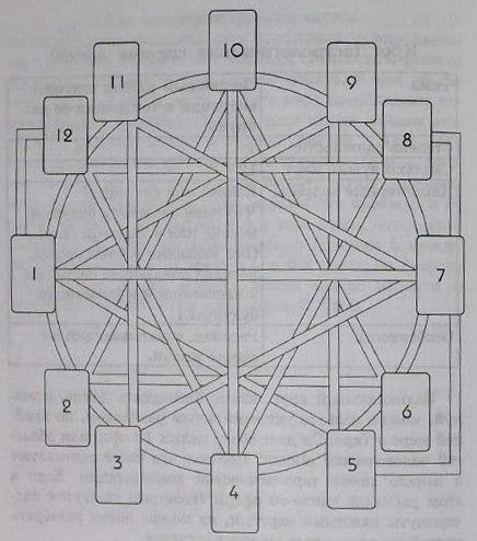 Еще метод. Традиционно гадание 12 Домов на картах Таро выполняют в