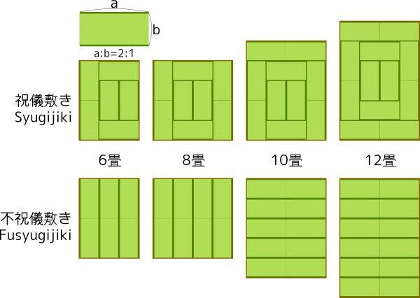 Схема укладки татами (сверху