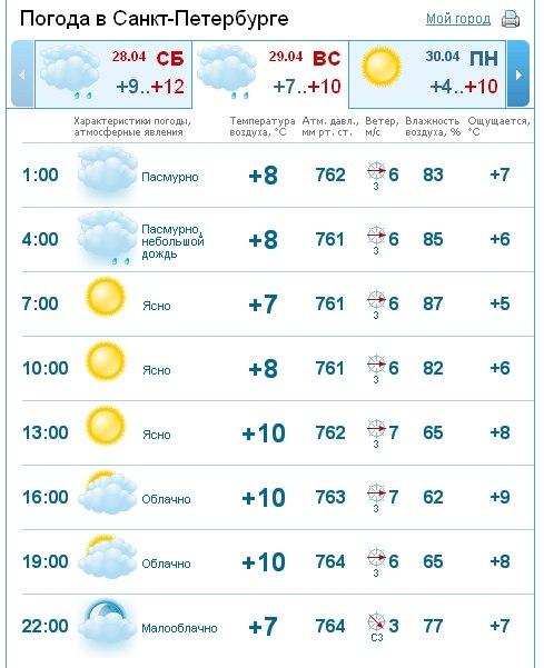 Город владимир точный прогноз погоды