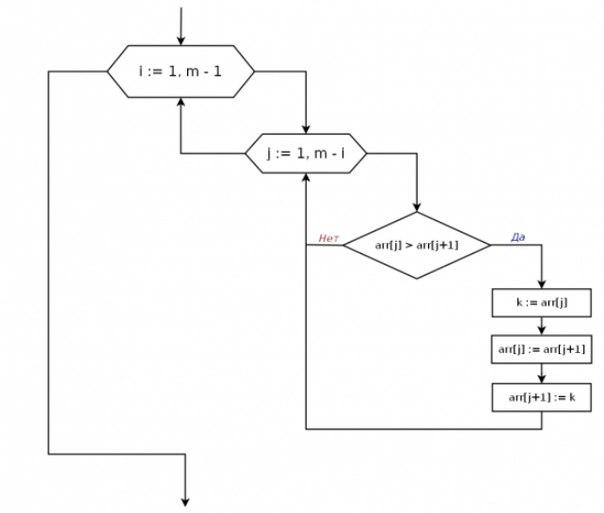 Алгоритм сортировки методом