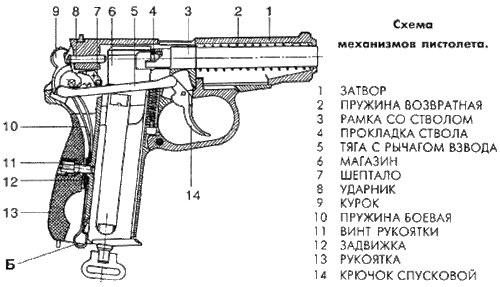 Рис. 4 Схема механизмов пистолета МР-654К (для получения крупной картинки - кликните по рисунку) .