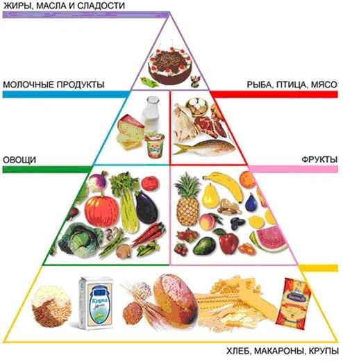 диета для похудения девочек подростков