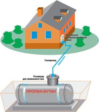 Схема автономного газоснабжения с резервуаром подземного размещения.  Поступление паровой фазы пропан-бутана...