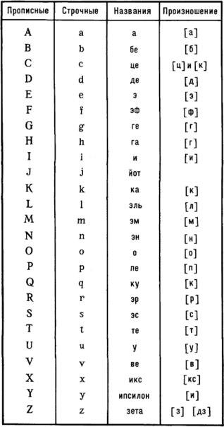 Английский алфавит с транскрипцией, произношением и ...: http://c-teed.ru/pong/index.php?id=1671