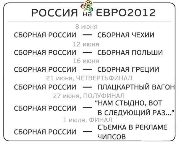 Календарь сборной России на Евро 2012
