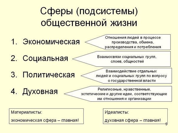 Подсистемы общества.