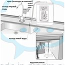 Ионизатор воды / Alkaline Ionizator SY-E7 (Китай) .