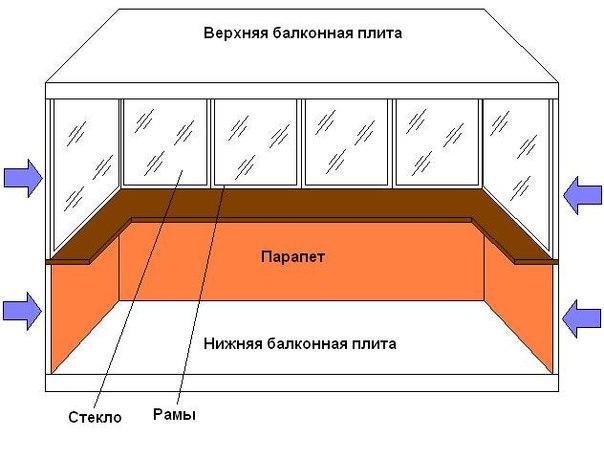Утепление балконов форум.