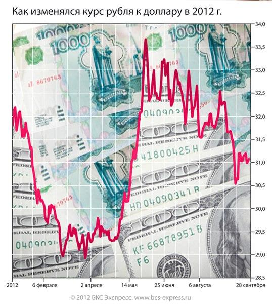 Саки курс валют