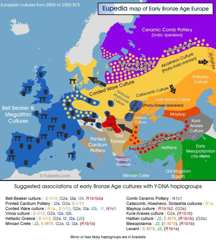 Предки санскритоязычных народов