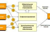 32. 2 - увеличение трудовой пенсии за счет средств гражданина в системе государственной поддержки...