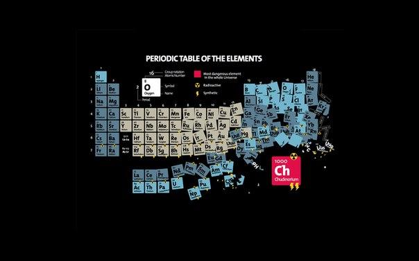 таблица, таблица менделеева, химия, химические элементы.
