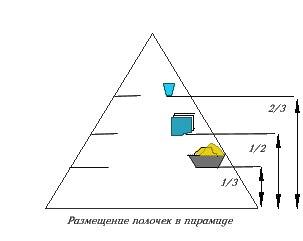 знаете, как построить пирамиду золотого сечения на участке сделать так