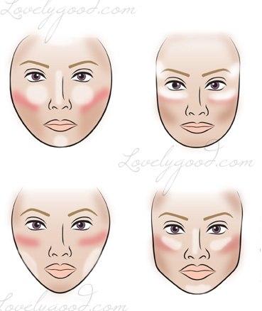 Схема коррекции формы лица