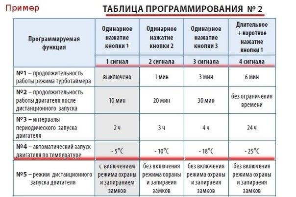 Инструкция Старлайн Е90 Скачать - фото 11