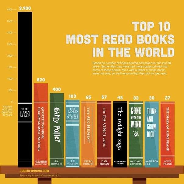 Читаемые книги