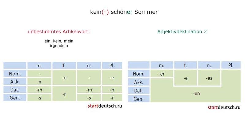 Немецкие прилагательные
