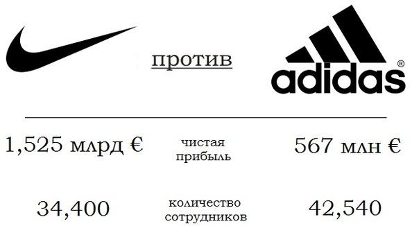 adidas strategic capabilities