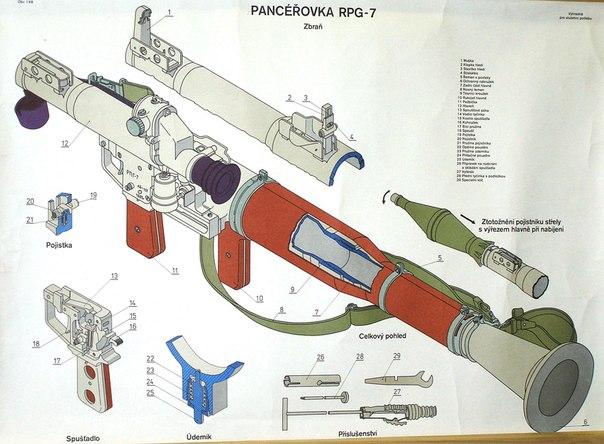Схема RPG - 7 разборка