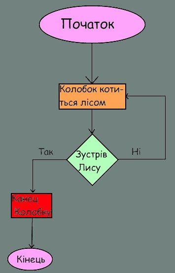 виглядi блок-схем з циклом
