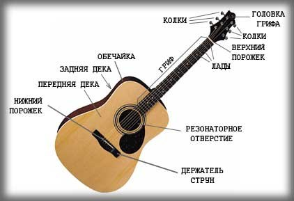 Настроить гитару gj vbrhjajye