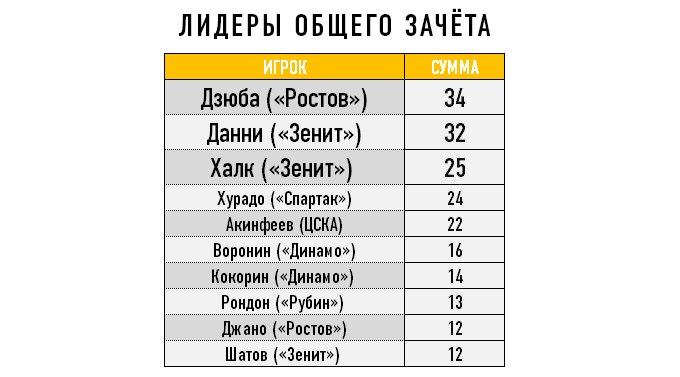 """Халк получил премию РФПЛ """"Лучший футболист сентября"""""""