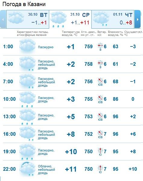 Точный прогноз погоды бекабад