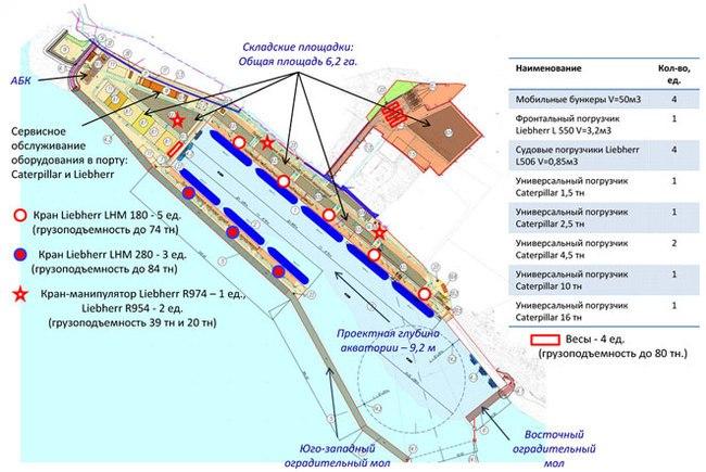 Схема порта: