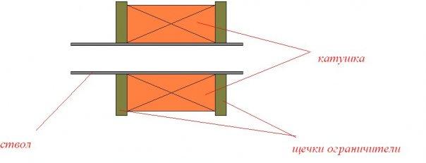 емкость конденсатора произвольной формы