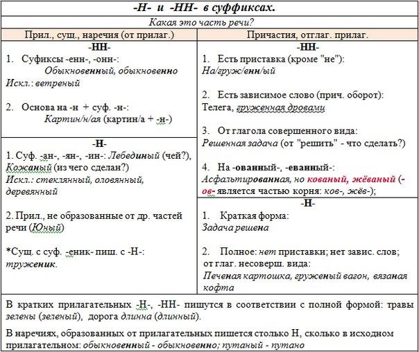 -Н- и -НН- в суффиксах.docx