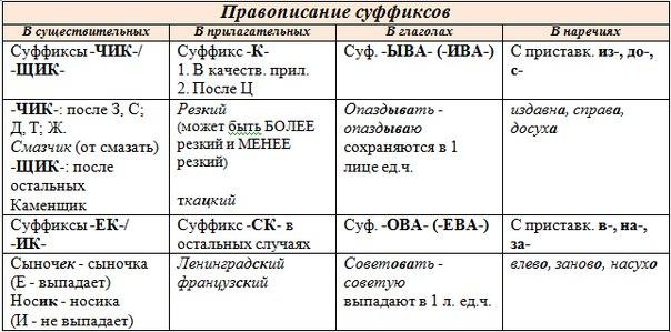 Ключ суффиксы ЧР.doc