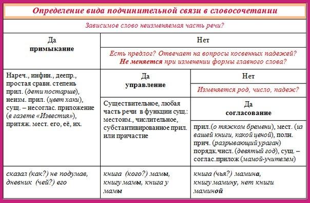 Ключ виды связи.docx