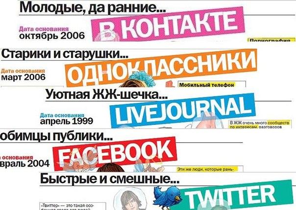 социальные сети знакомства по казахстана