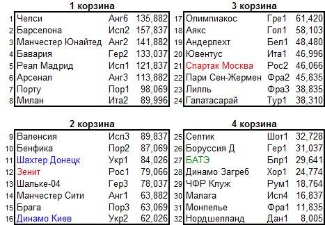 Прямая трансляция жеребьевки группового этапа Лиги Чемпионов-2012/2013 из Монако