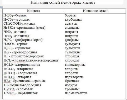 Таблица кислот и солей химия