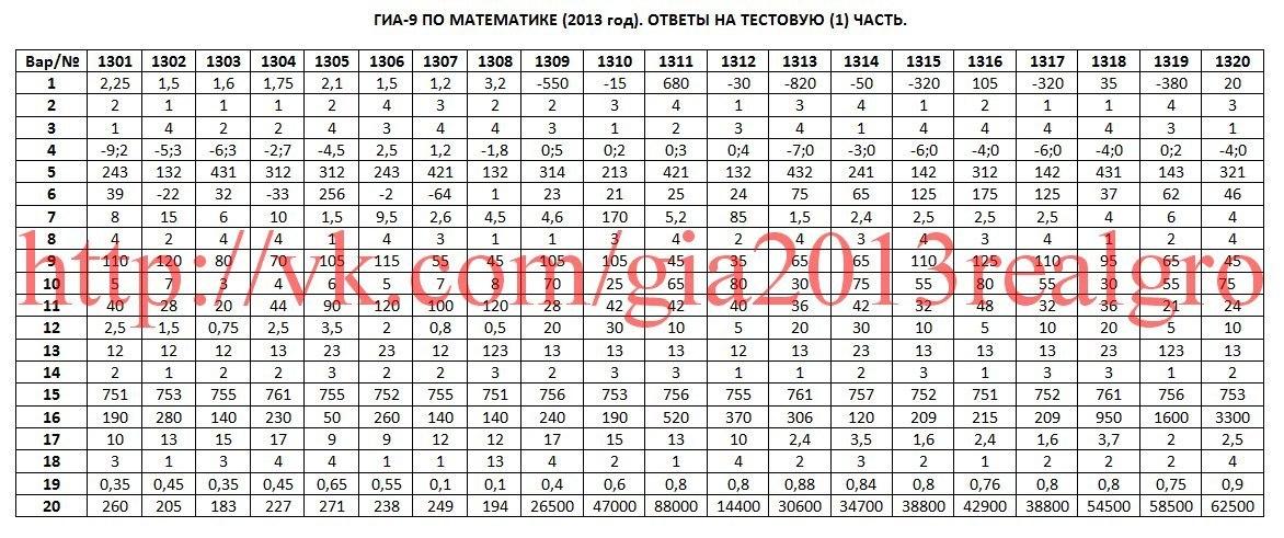 ролях: огэ по математике 9 класс вариант-3179 первый брак заканчивается