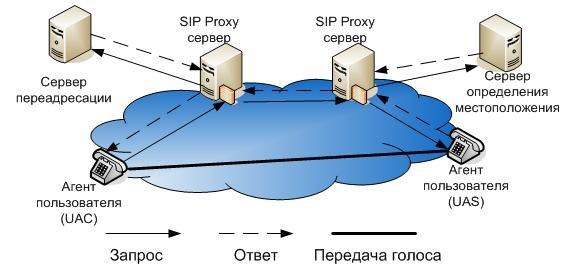 схема сети SIP