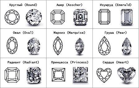Формы огранки бриллианта