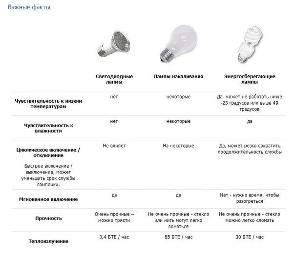 Энергосберегающие лампы и