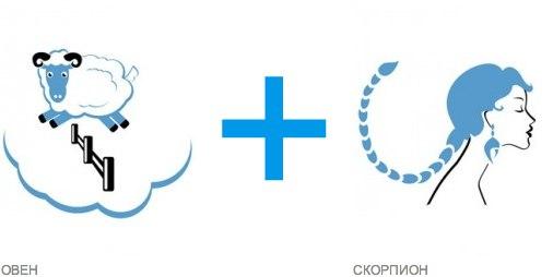 Любовный гороскоп совместимости знаков