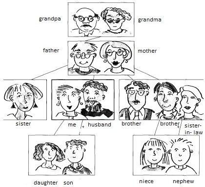 психология семьи и семейного консультирования реферат