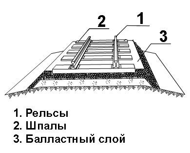 Схема балластного слоя